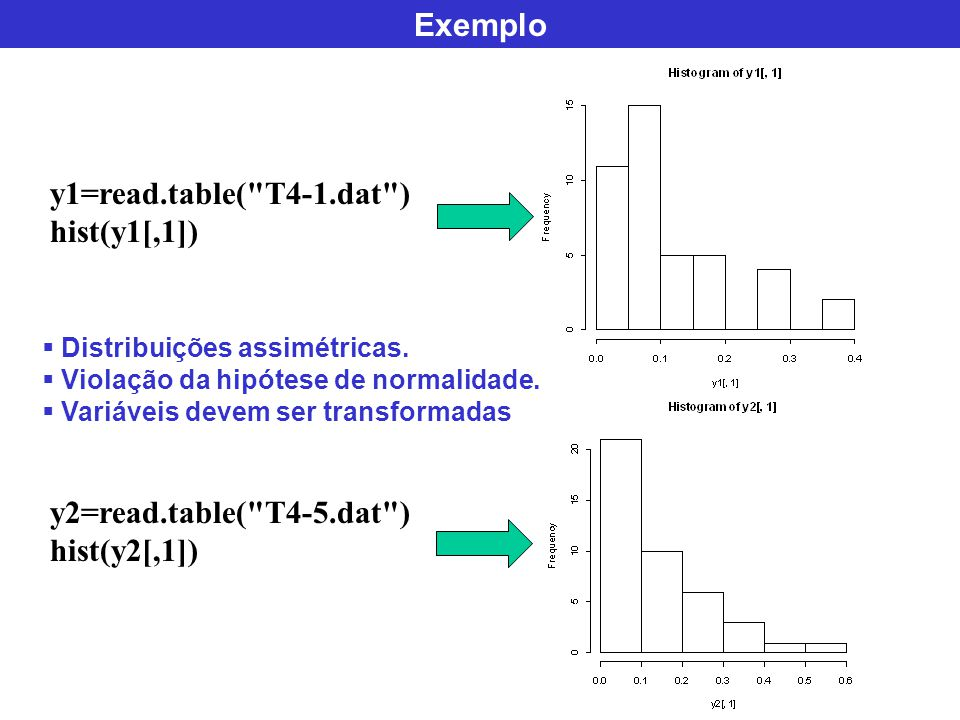 Exemplo y1=read.table( T4-1.dat ) hist(y1[,1])